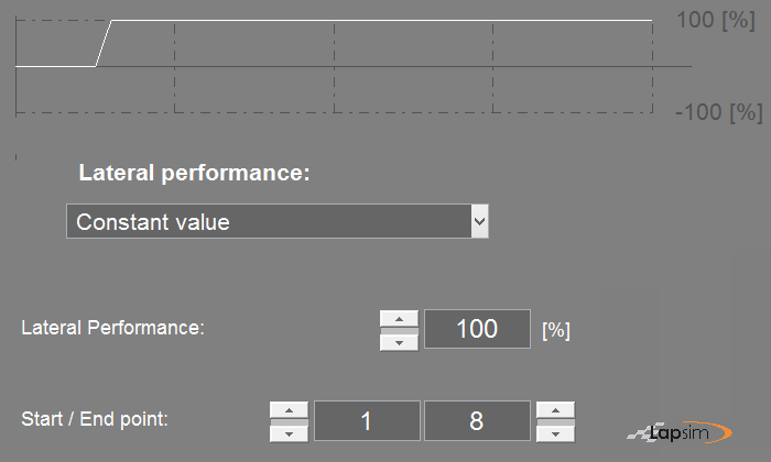 Printscreen of the LapSim GUI showing the input parameters for a constant lateral performance