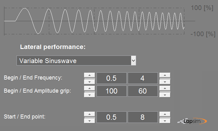 Printscreen of the LapSim GUI showing the input parameters for a sinuswave lateral performance