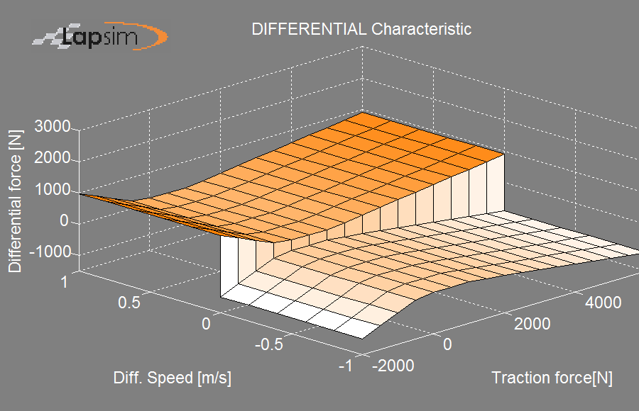Figure showing a LSD differential characteristic with different ramp angle for drive an brake