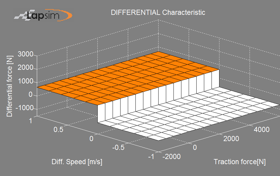 Figure showing a LSD differential characteristic with only preload
