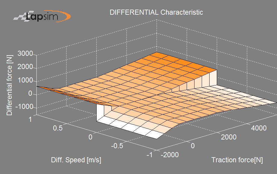 Figure showing a LSD differential characteristic with negative preload in addition to ramp angles