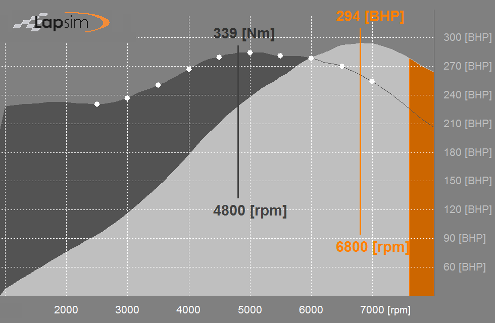Printscreen of engine torque and power curve in the free version mode