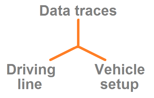Each lap in the LapSim workspace contains vehicle setup data, driving line and data traces