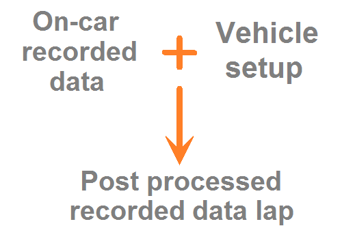 Loading on-car car recorded data into LapSim, means combining it with a vehicle setup, leading to post-processed on-car recorded data lap