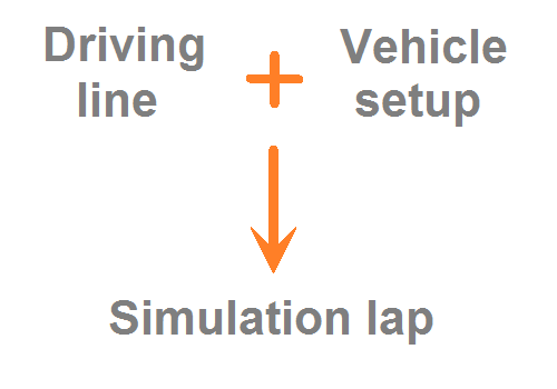 A driving line plus a vehicle setup leads within LapSim to a simulated lap