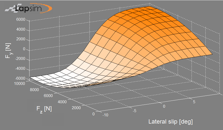LapSim figure showing tire characteristic of lateral force versus slip angle for several vertical loads